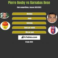 Pierre Bouby vs Barnabas Bese h2h player stats