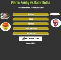 Pierre Bouby vs Kadir Keles h2h player stats