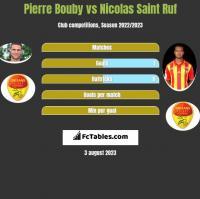 Pierre Bouby vs Nicolas Saint Ruf h2h player stats