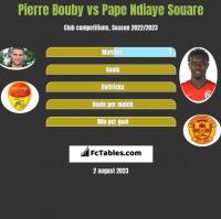 Pierre Bouby vs Pape Ndiaye Souare h2h player stats