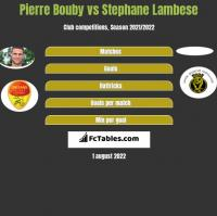 Pierre Bouby vs Stephane Lambese h2h player stats