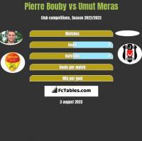 Pierre Bouby vs Umut Meras h2h player stats