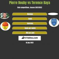 Pierre Bouby vs Terence Baya h2h player stats