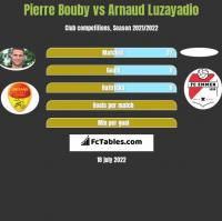 Pierre Bouby vs Arnaud Luzayadio h2h player stats