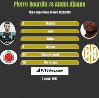 Pierre Bourdin vs Abdul Ajagun h2h player stats