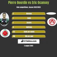 Pierre Bourdin vs Eric Ocansey h2h player stats