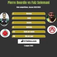 Pierre Bourdin vs Faiz Selemani h2h player stats