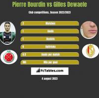 Pierre Bourdin vs Gilles Dewaele h2h player stats