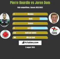 Pierre Bourdin vs Joren Dom h2h player stats