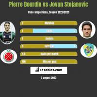 Pierre Bourdin vs Jovan Stojanovic h2h player stats