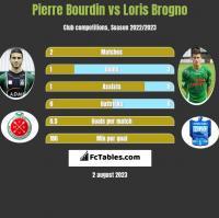 Pierre Bourdin vs Loris Brogno h2h player stats