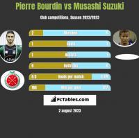Pierre Bourdin vs Musashi Suzuki h2h player stats