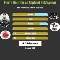 Pierre Bourdin vs Raphael Holzhauser h2h player stats