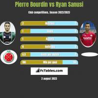 Pierre Bourdin vs Ryan Sanusi h2h player stats