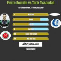 Pierre Bourdin vs Tarik Tissoudali h2h player stats