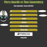 Pierre Bourdin vs Timo Cauwenberg h2h player stats