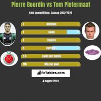Pierre Bourdin vs Tom Pietermaat h2h player stats