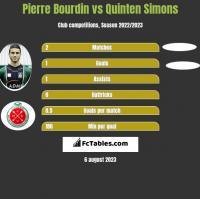 Pierre Bourdin vs Quinten Simons h2h player stats