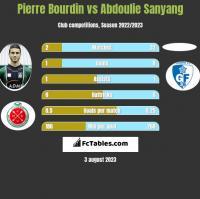 Pierre Bourdin vs Abdoulie Sanyang h2h player stats
