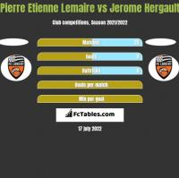 Pierre Etienne Lemaire vs Jerome Hergault h2h player stats