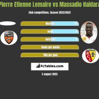 Pierre Etienne Lemaire vs Massadio Haidara h2h player stats