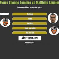 Pierre Etienne Lemaire vs Matthieu Saunier h2h player stats