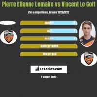 Pierre Etienne Lemaire vs Vincent Le Goff h2h player stats