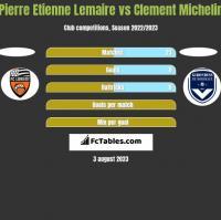 Pierre Etienne Lemaire vs Clement Michelin h2h player stats
