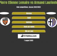 Pierre Etienne Lemaire vs Armand Lauriente h2h player stats