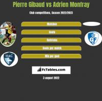 Pierre Gibaud vs Adrien Monfray h2h player stats