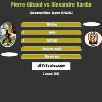 Pierre Gibaud vs Alexandre Vardin h2h player stats