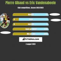 Pierre Gibaud vs Eric Vandenabeele h2h player stats