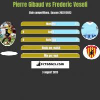 Pierre Gibaud vs Frederic Veseli h2h player stats