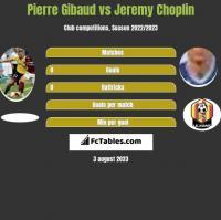 Pierre Gibaud vs Jeremy Choplin h2h player stats