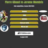 Pierre Gibaud vs Jerome Mombris h2h player stats
