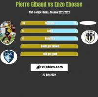 Pierre Gibaud vs Enzo Ebosse h2h player stats