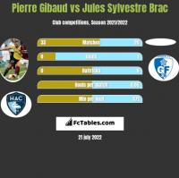 Pierre Gibaud vs Jules Sylvestre Brac h2h player stats