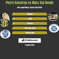 Pierre Kanstrup vs Marc Dal Hende h2h player stats