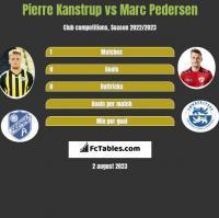 Pierre Kanstrup vs Marc Pedersen h2h player stats