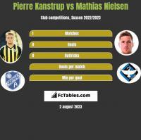 Pierre Kanstrup vs Mathias Nielsen h2h player stats