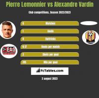 Pierre Lemonnier vs Alexandre Vardin h2h player stats
