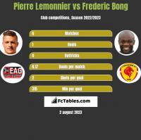 Pierre Lemonnier vs Frederic Bong h2h player stats