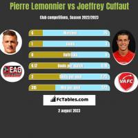 Pierre Lemonnier vs Joeffrey Cuffaut h2h player stats