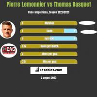 Pierre Lemonnier vs Thomas Dasquet h2h player stats