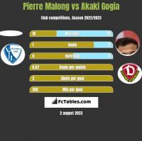 Pierre Malong vs Akaki Gogia h2h player stats