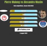 Pierre Malong vs Alexandru Maxim h2h player stats