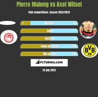 Pierre Malong vs Axel Witsel h2h player stats