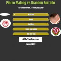 Pierre Malong vs Brandon Borrello h2h player stats