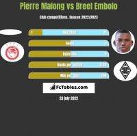 Pierre Malong vs Breel Embolo h2h player stats