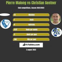Pierre Malong vs Christian Gentner h2h player stats